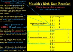 Messiah: When Conceived and Born?