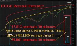 Marshall Swing: Commercials Perform HUGE Reversal of Positions