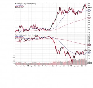 USD WTIC OIl Compared