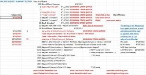 Last Days Spreadsheet – Summary Section