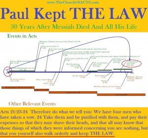Paul Walked Orderly In THE LAW